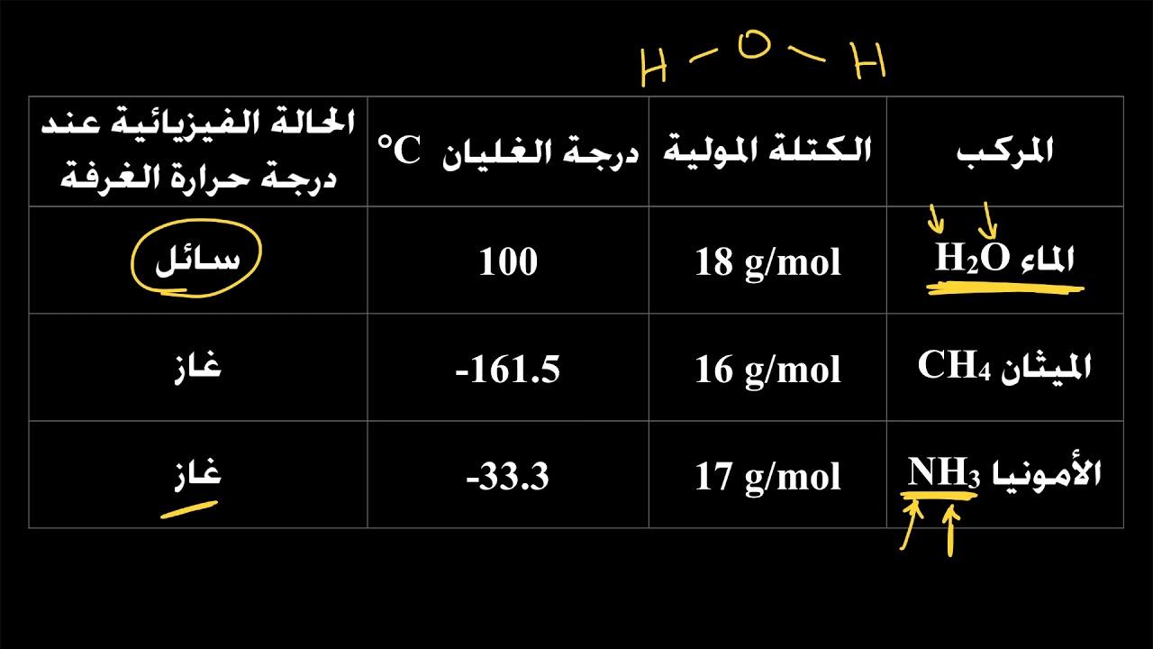 الرابطة الهيدروجينية