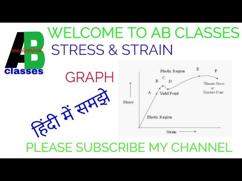 (IN HINDI)STRESS AND STRAIN CURVE IN HINDI-CLASSES|stress and strain diagram