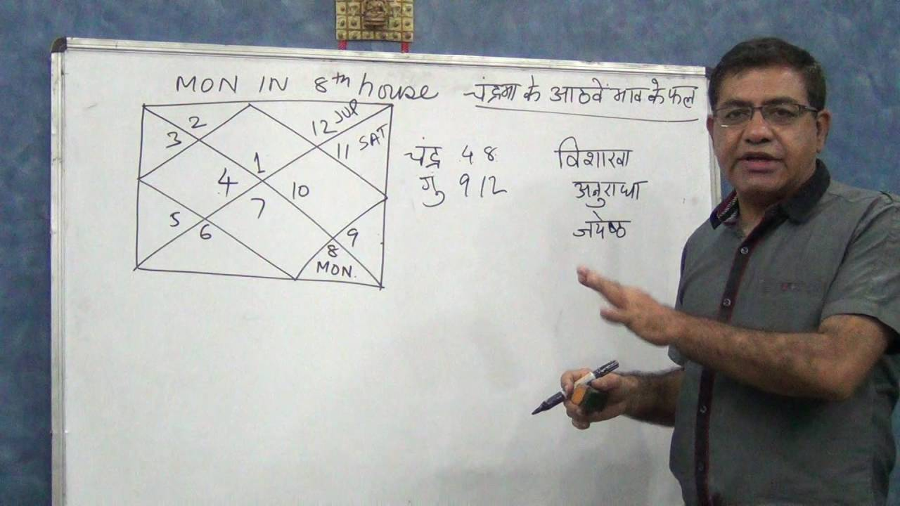 Moon in 8th House (Balarishtha yoga) in Hindi - Astrology