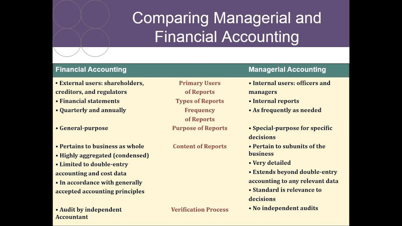 a brief look at managerial accounting essay What is accounting accounting is a process of recording, analyzing, reporting, and summarizing business and financial transactions people in charge of this process, or who perform accounting work, are called accountants.
