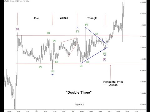 How To Combine Analyst's Upgrade And Elliott Wave Analysis