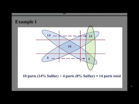 10 Mixture Allegation math problems questions with explanations
