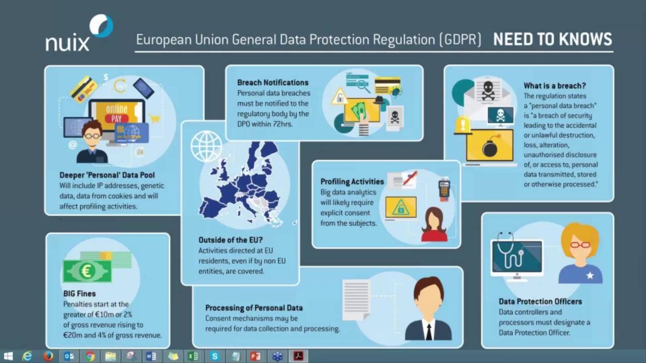 What is the General Data Protection Regulation ...