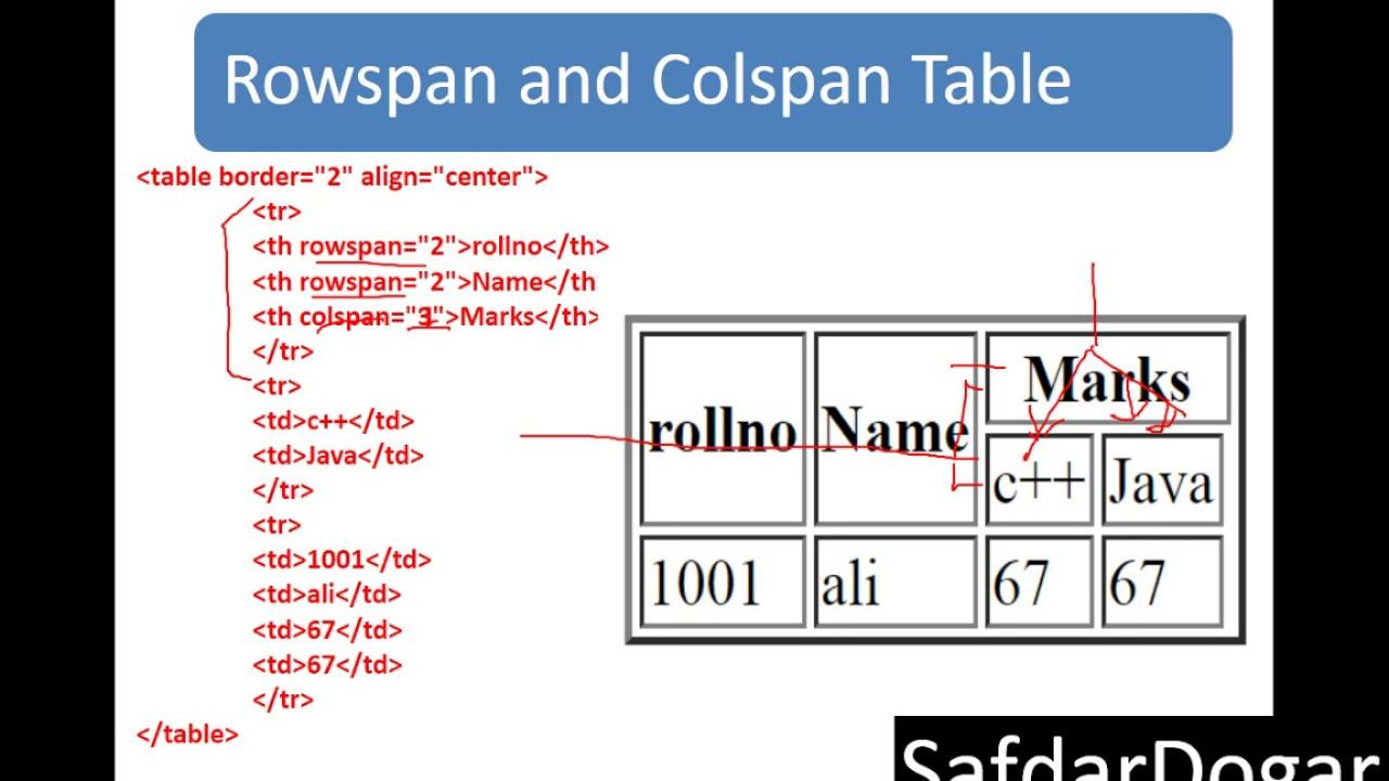 HTML Table Rowspan and Colspan