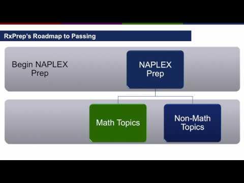 RxPrep's High Score Pass on the NAPLEX