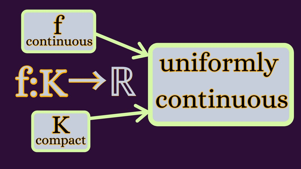 Real Analysis | Uniform continuity and compact sets.