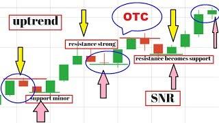 OTC market trading video tutorial OTC - TRUSTED SPOTS