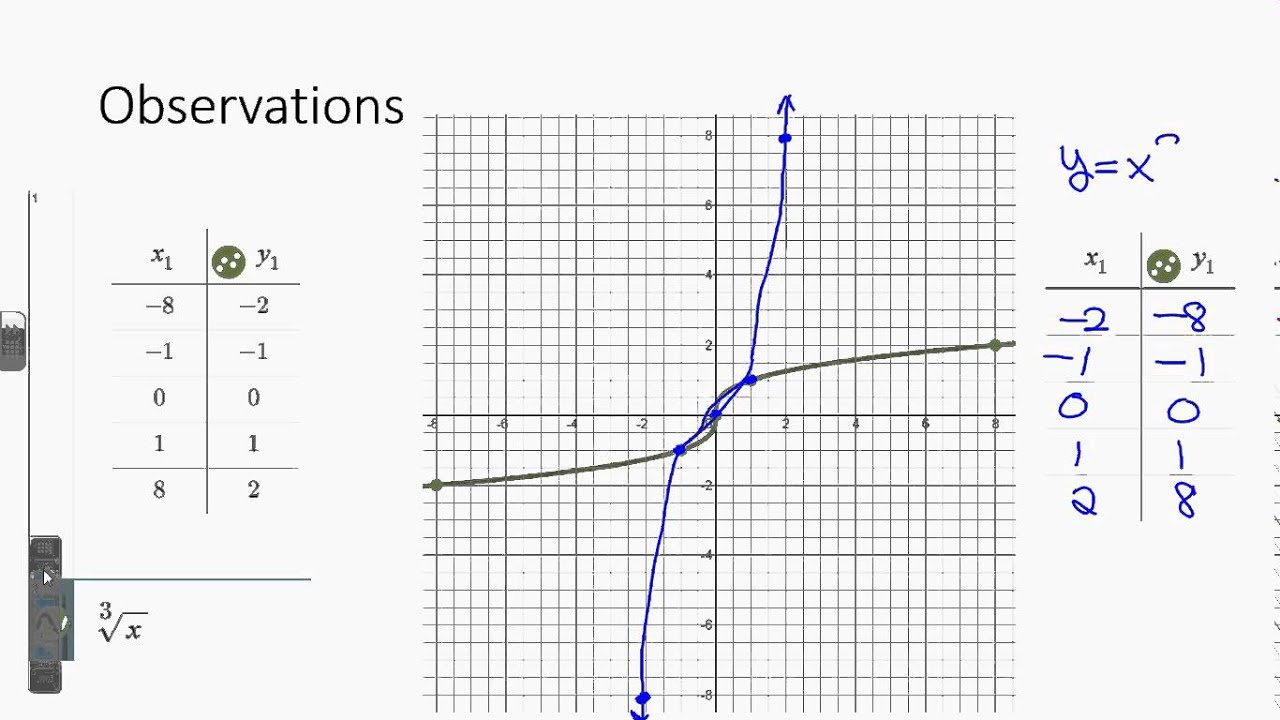 worksheet Inverse Function Worksheet all grade worksheets worksheet 7 4 inverse functions exploring with desmos systry