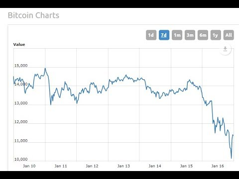 Bitcoin Price Plummets Over 25% - LIVE BREAKING NEWS COVERAGE