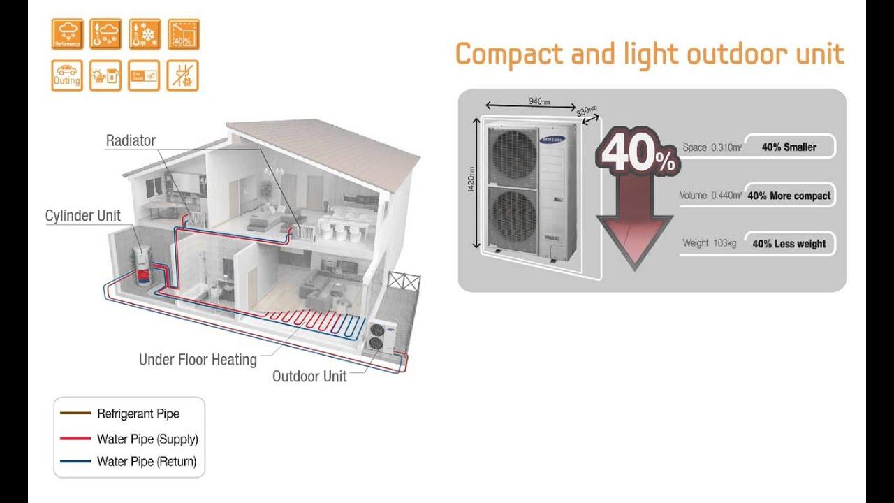Aerotermia y bomba de calor samsung tipo monoblock gen3 for Bombas de calor y frio precios