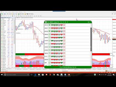 Taking the trade the Wyckoff VSA SMART way explained