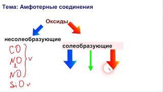 Амфотерные соединения. Классификация оксидов и гидроксидов.