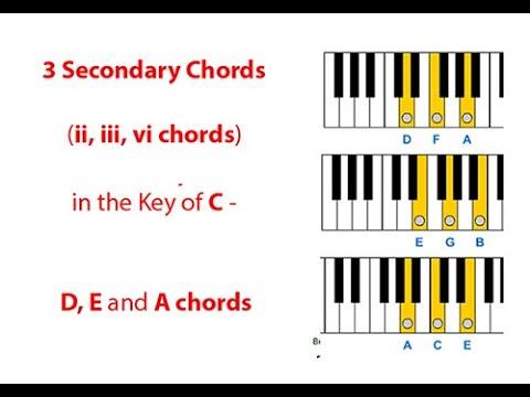 Minor Chord