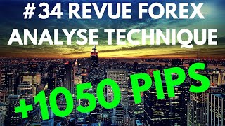 REVUE FOREX ANALYSE TECHNIQUE #34 -8 Décembre 2018 MASTER FENG TRADING