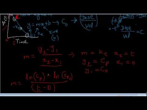1CM Intravenous Bolus Equation