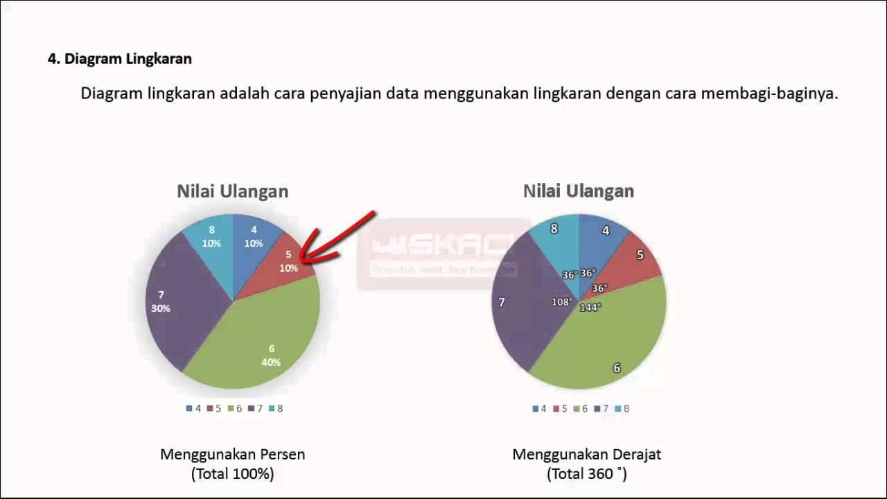 Matematik mudah cara skaci penyajian data dalam diagram lingkaran matematik mudah cara skaci penyajian data dalam diagram lingkaran ccuart Images