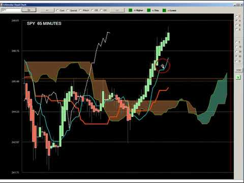 Ichimoku Mother Chart - How to End Time Frame Confusion