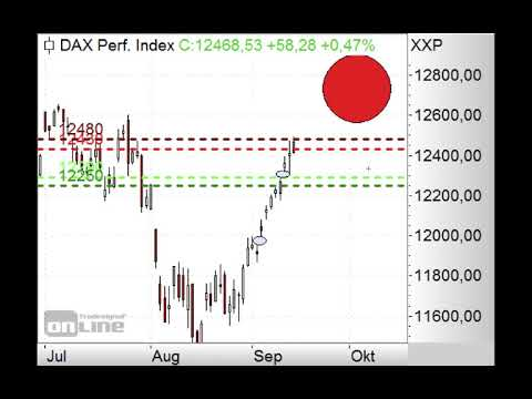 DAX mit Gap-down erwartet - Morning Call 16.09.2019