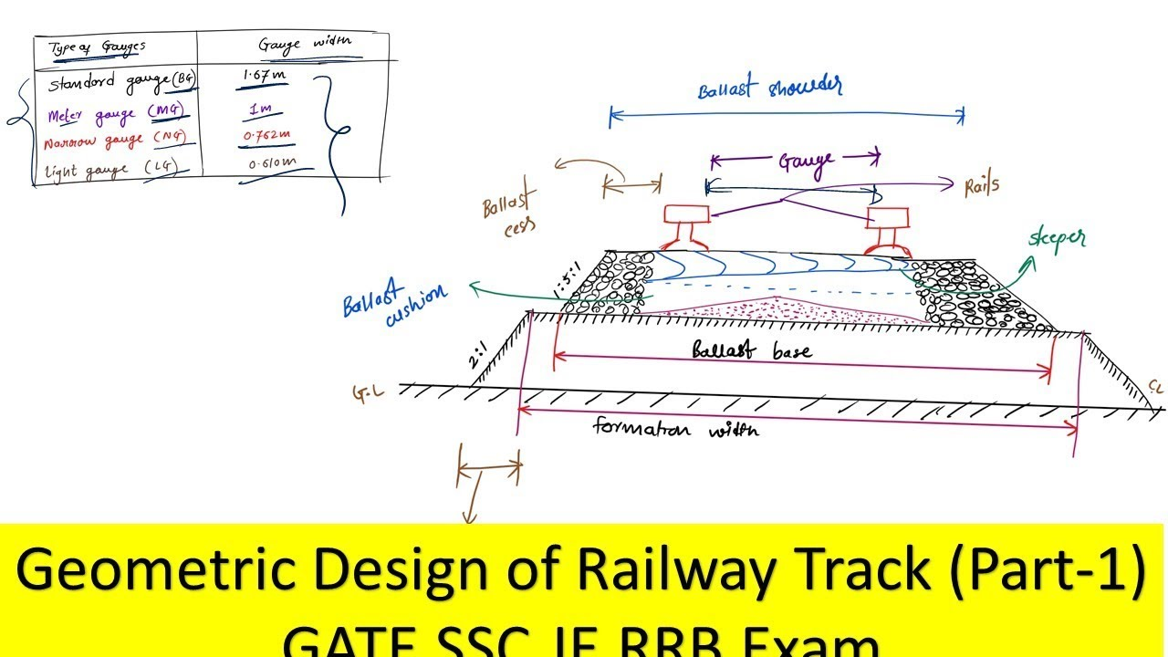 Geometric design of railway track PART 1 | GATE SSC JE RRB Exam