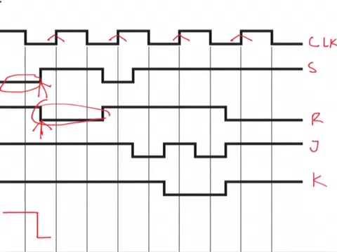 Digital Electronics JK Flip Flop (drawing waveform) example 5 - YouTube
