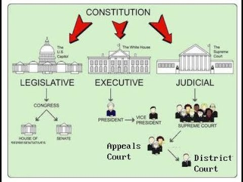 Structure of the Government of India