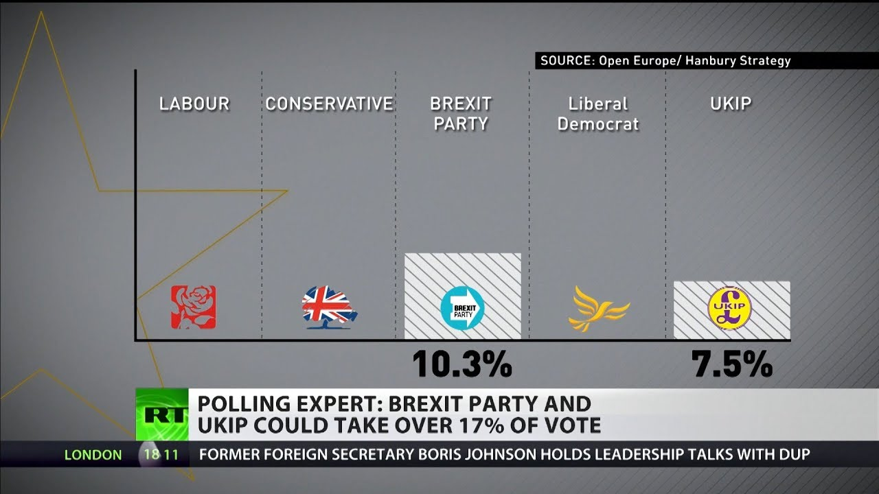Sir John Curtice: Brexit Party & UKIP could take 17% of EU elections vote