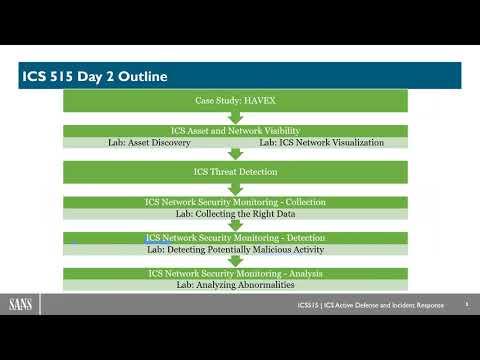 ICS Active Defense Training   ICS Incident Response Course   SANS ICS515