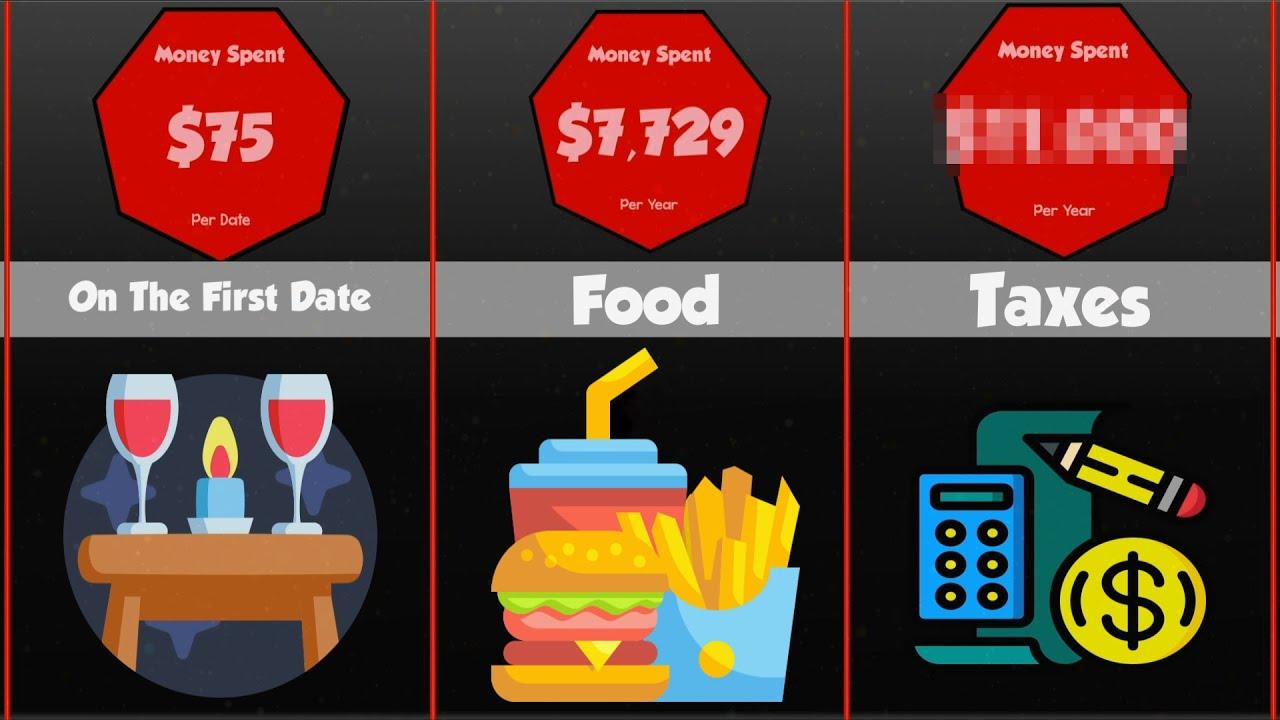 Comparison: Most Money Spent