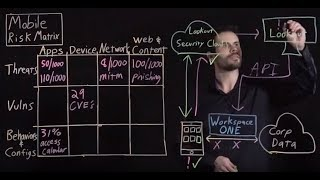 Securely Enabling Mobility with VMware Workspace ONE & Lookout Mobile Endpoint Security