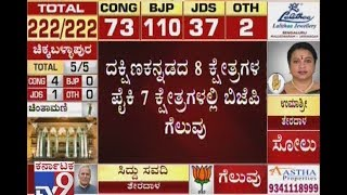 Karnataka Election 2018 Results Live: Totally, BJP Wins 7 & Congress Wins 1 in Dakshina Kannada