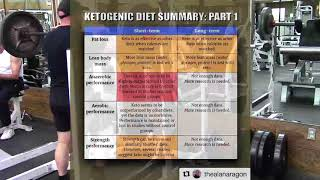 What Real Sports Nutrition Experts Like Alan Aragon Say About Ketogenic Diets