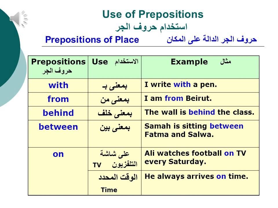 basic english grammar lesson 23 prepositions youtube. Black Bedroom Furniture Sets. Home Design Ideas
