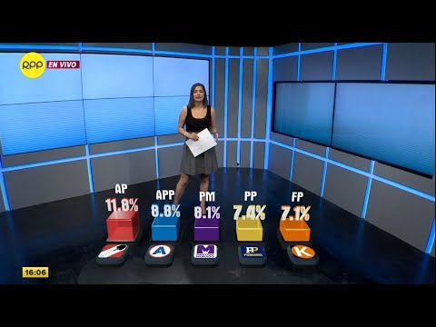 FLASH ELECTORAL: Acción Popular, APP y Partido Morado lidera