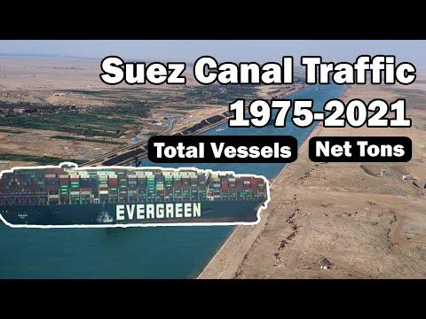 Suez Canal Traffic (1975-2021) | Total Vessels & Net Ton