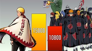 NARUTO VS AKATSUKI ALL FORMS POWER LEVELS - Naruto - Naruto Shippuden - Boruto