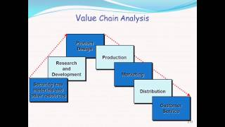 Management & Cost Accounting: Implementing Strategies