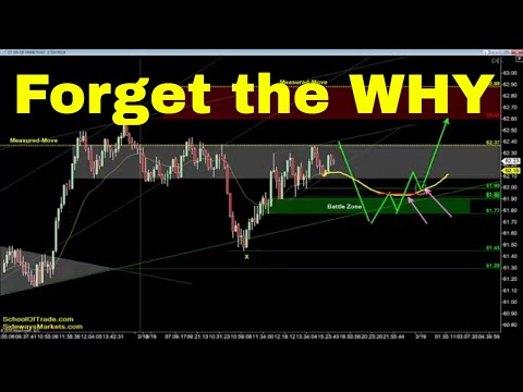 Forget the WHY | Crude Oil, Emini, Nasdaq, Gold & Euro