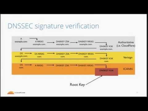 DNSSEC - how far have we come?