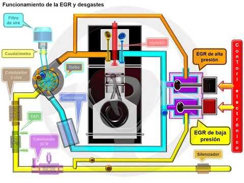 Recirculación de gases de escape EGR en el motor diésel (5/6)