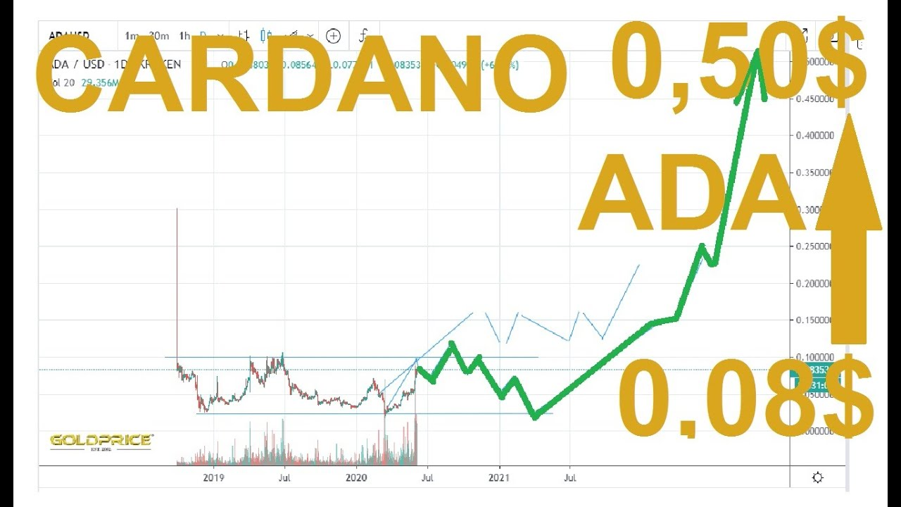 Cardano Kaufen