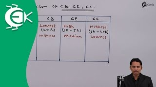 Common Base, Common Collector and Common Emitter Comparison - Analog Electronics