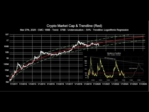 Bitcoin: The Evidence For Lengthening Cycles