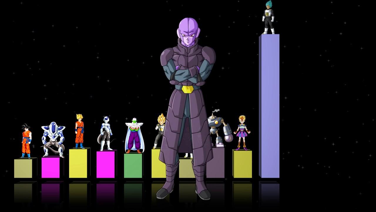 Dragonball Super Power Level
