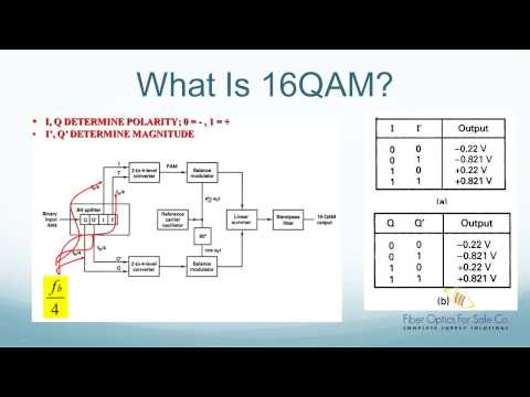 What is 16QAM Modulation - FO4SALE COM - YouTube