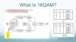 What is 16QAM Modulation - FO4SALE.COM