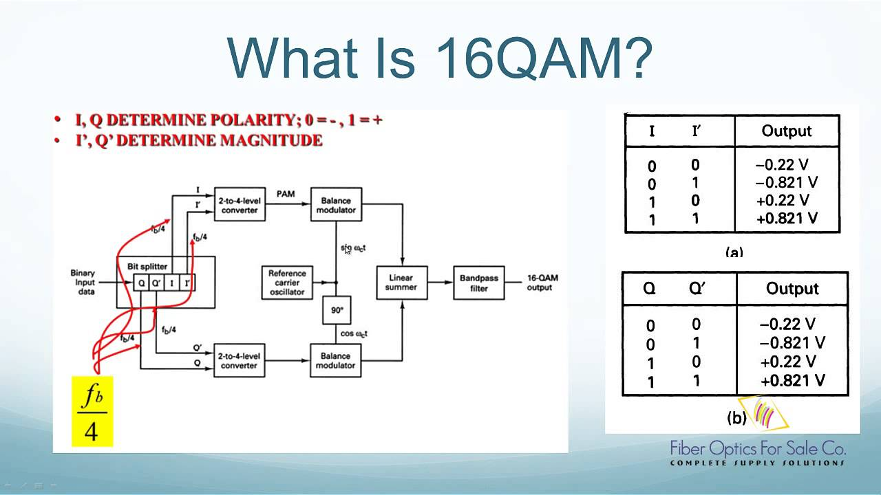 i q modulator block diagram [ 1280 x 720 Pixel ]