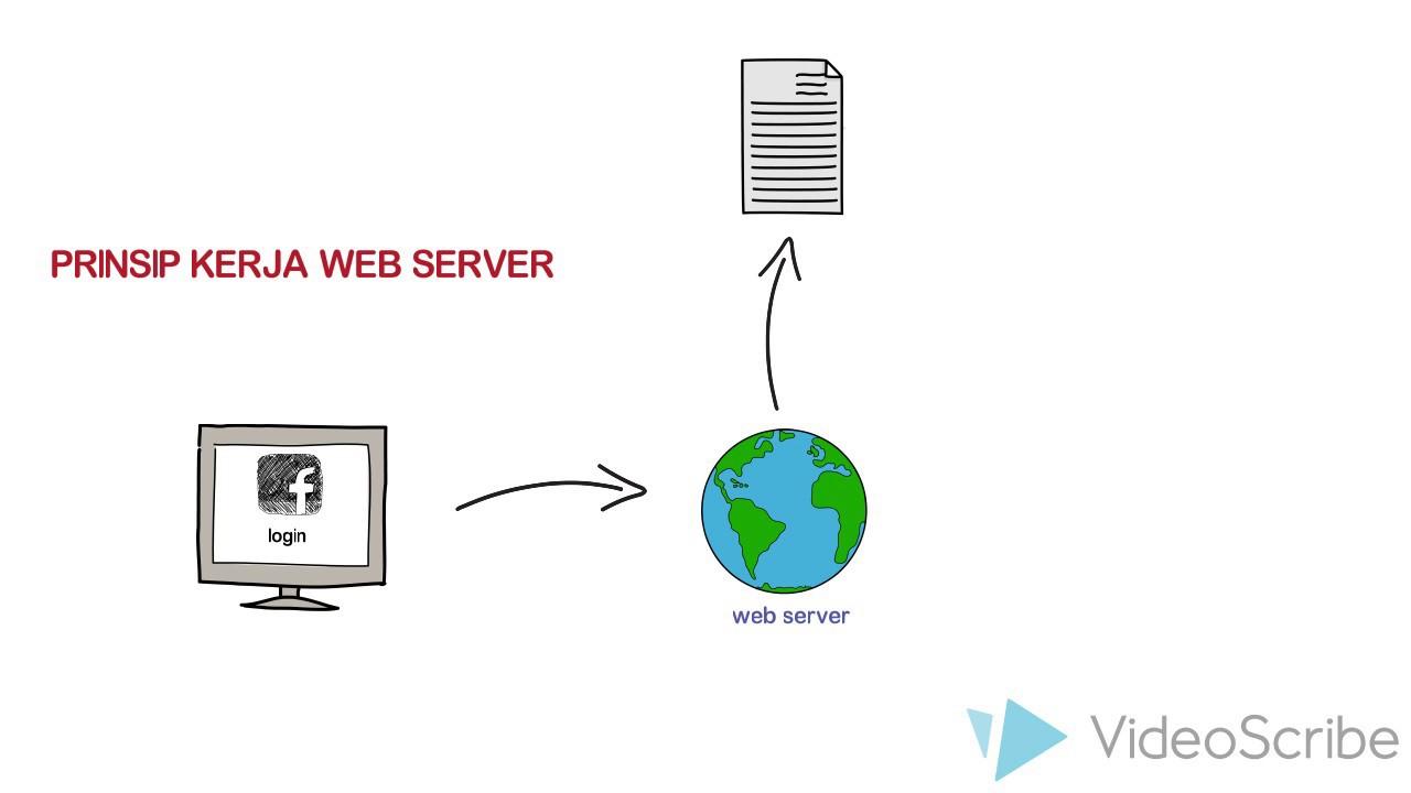 Prinsip Kerja Web Server - YouTube