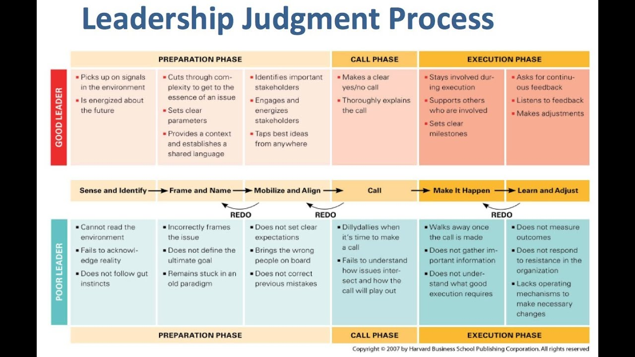 judgement by noel m tichy and Judgment: how winning leaders make great calls by tichy, noel m bennis, warren g and a great selection of similar used, new and collectible books available now at abebookscom.