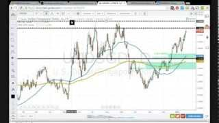 Daily Forex Trading Setups - January 22, 2014 (2 Orders Placed)