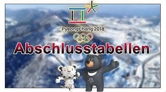 Abschlusstabellen und Viertelfinalqualifikation Olympia 2018 Eishockey